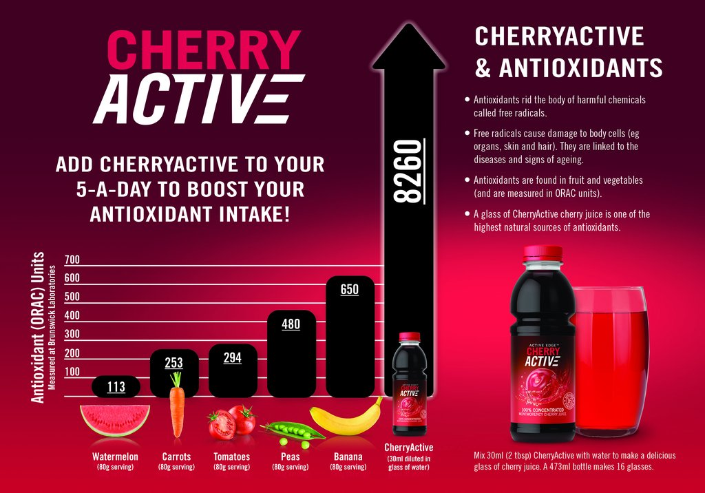Cherry juice 'is as good as 23 portions of fruit and veg'